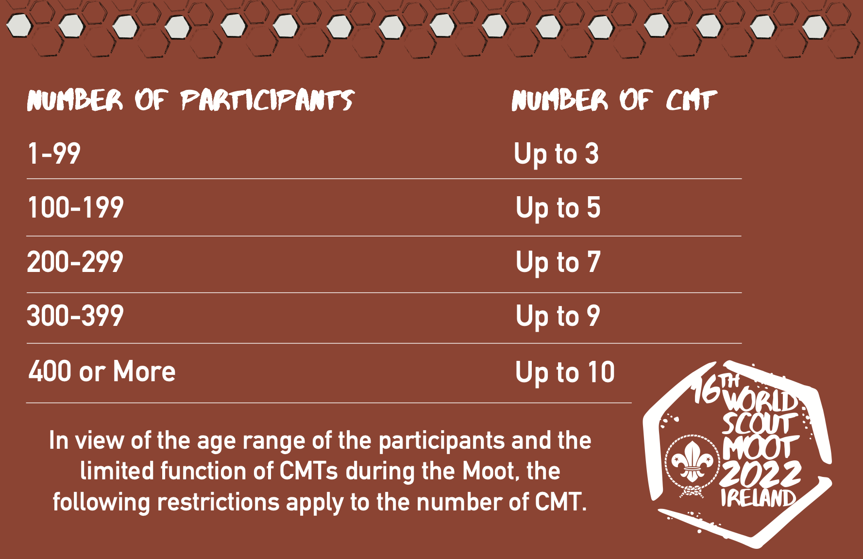 Chart describing the number of CMT members allowed given the number of participants in a contingent